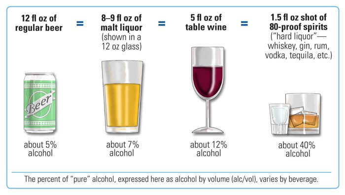 This shows the types of alcohol by their strength - beer has got weakest strength and hard liquor /spirits is highest