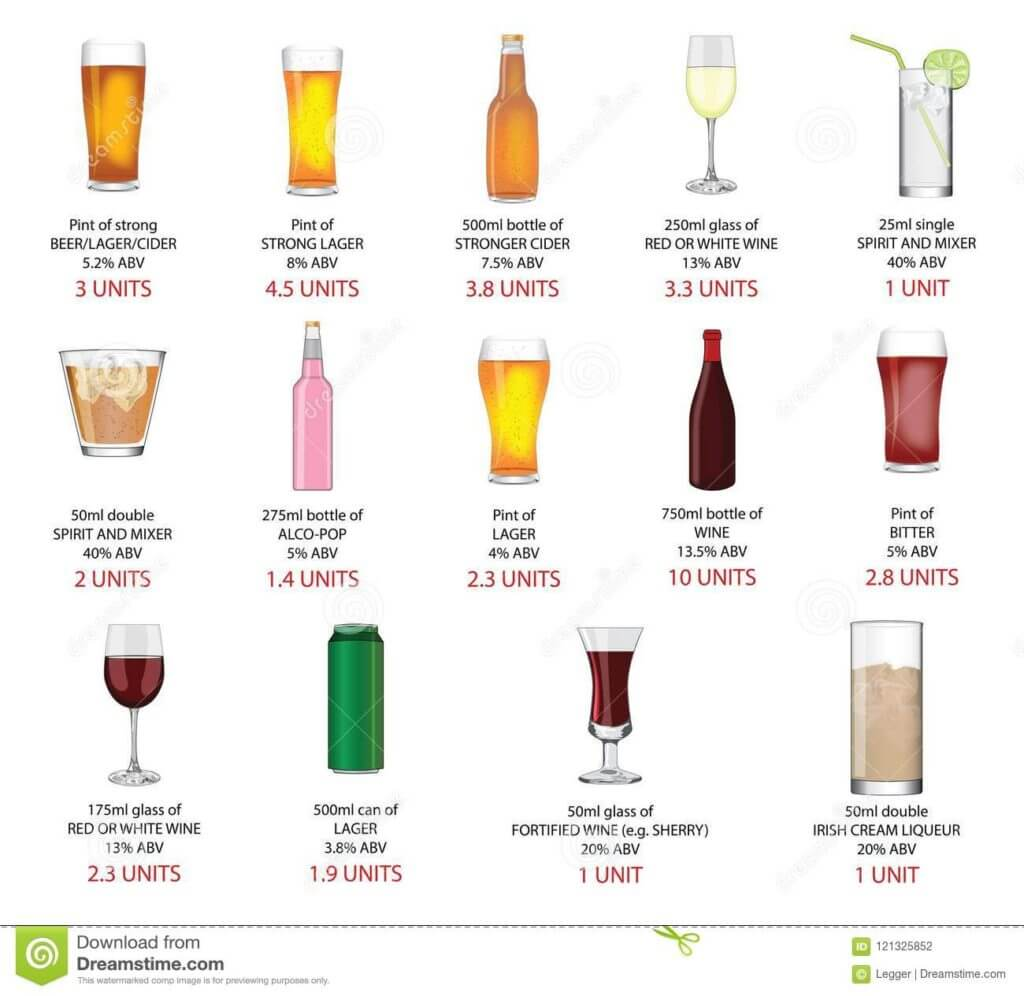 Know the units in your drink. Recommended quantity for healthy men and women is not more than 14 units per weeks