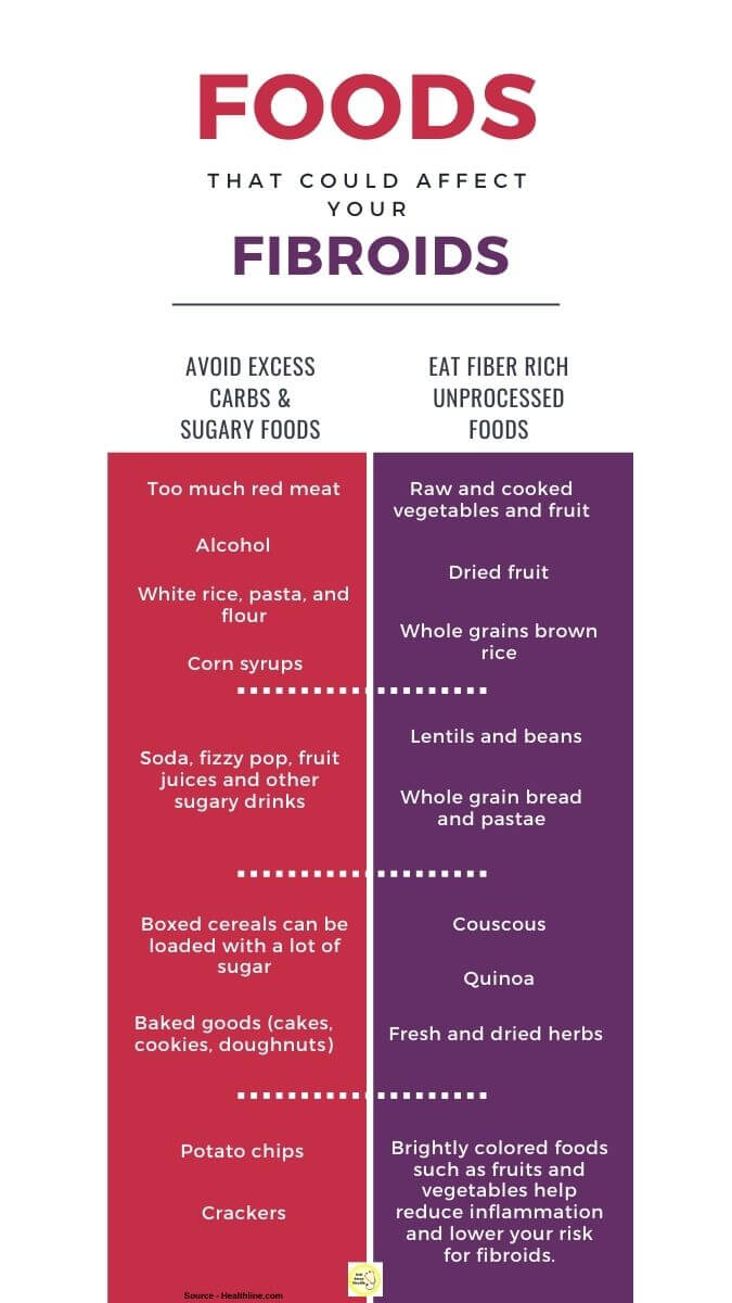 Foods That Could Affect Your Fibroids