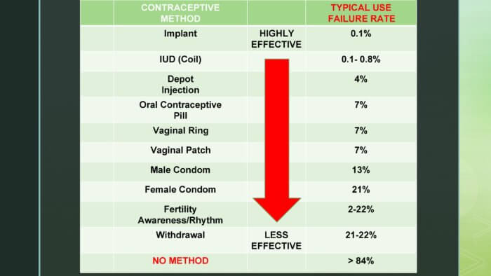How Effective is withdrawal as a birth control method